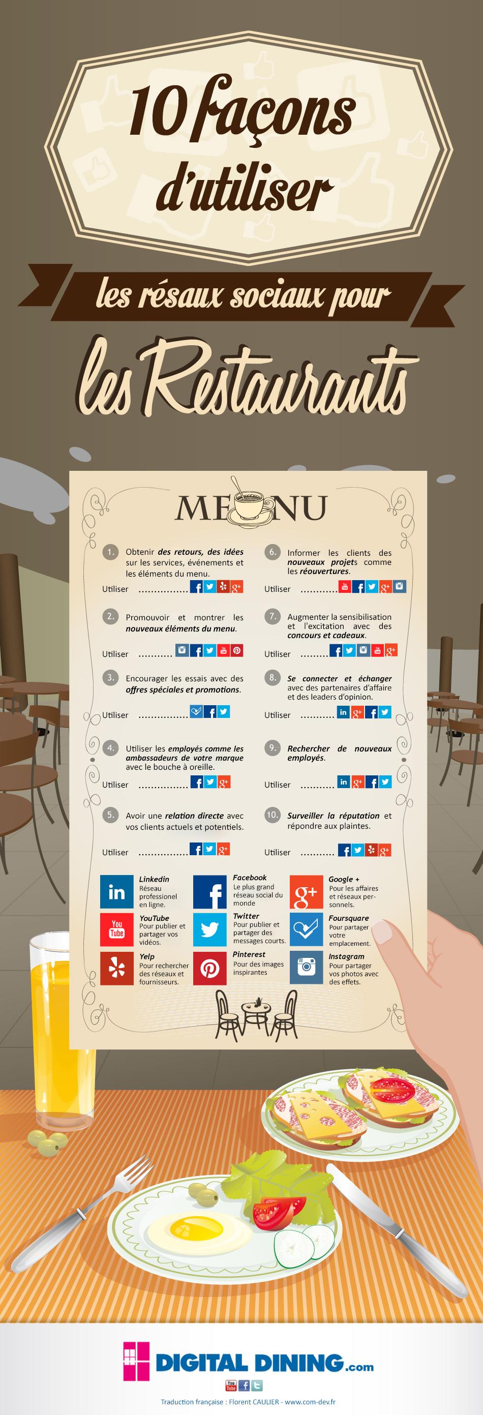 restaurants-social-media.FR